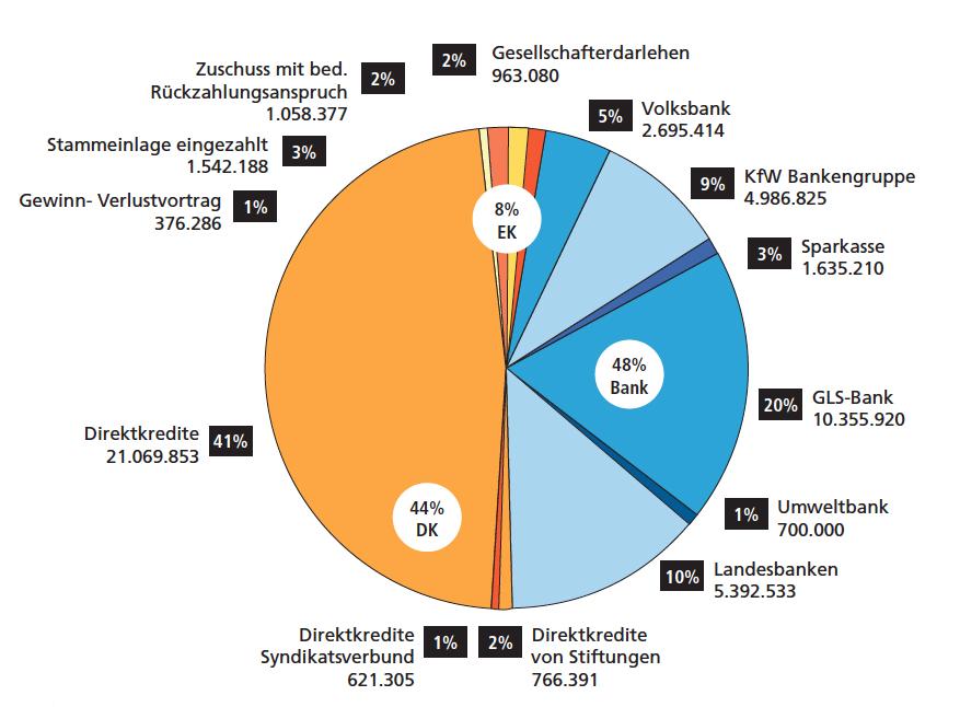 Kapitalzusammensetzung_aller_Hausprojekte